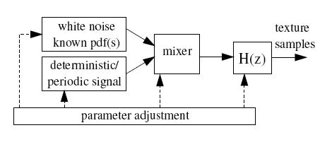 Schema a blocchi per modellare una texture tramite filtraggio; H(z) è la funzione di trasferimento complessiva.