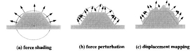 Tecniche di rendering aptico dei dettagli di una superficie; le frecce rappresentano i vettori delle forze riflesse. L'area in grigio rappresenta la geometria dell'oggetto mentre la linea nera indica la geometria della superficie come viene percepita dall'utente.