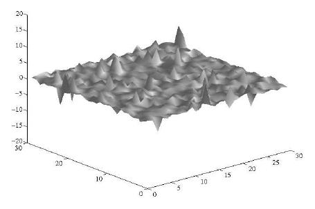 Texture bidimensionale composta da due pdf gaussiane.