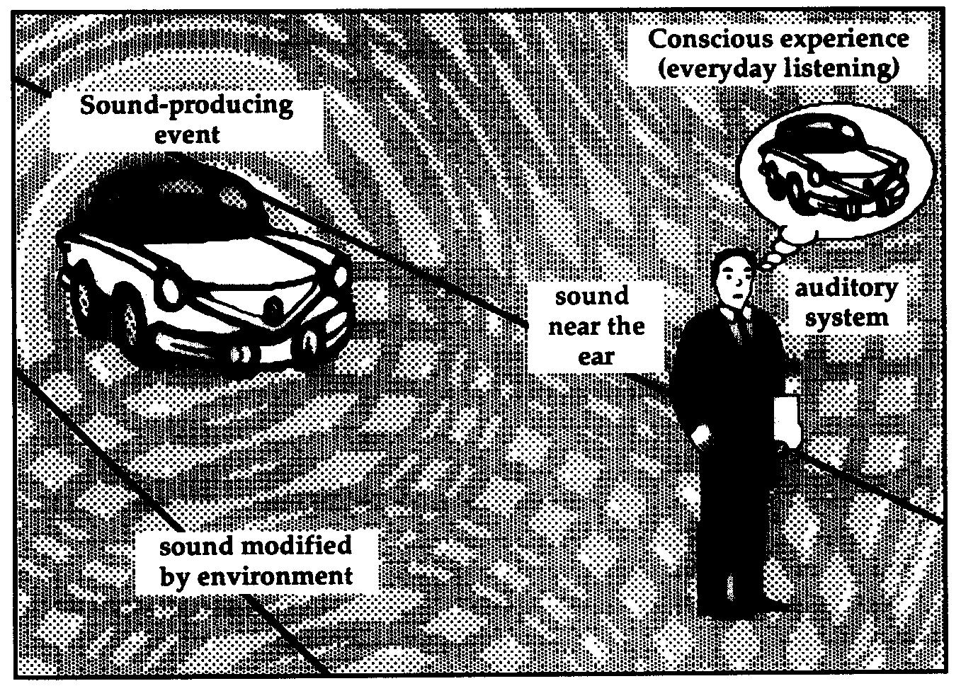 L'esempio dell'automobile come sorgente di onde sonore; alcune onde raggiungono l'orecchio umano immutate, altre invece vengono modificate dall'ambiente.