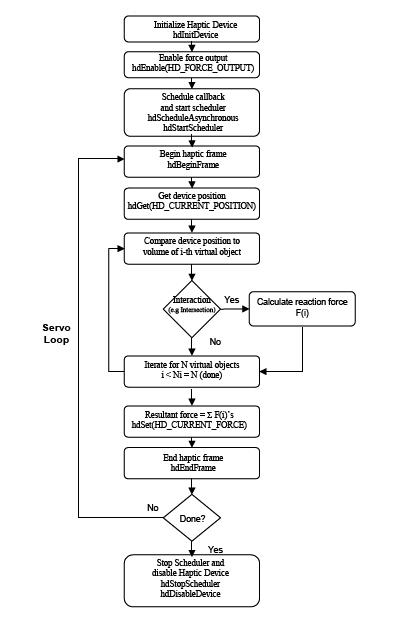 Schema di programmazione con le HDAPI.
