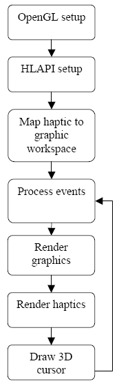 Schema di programmazione con le HLAPI.