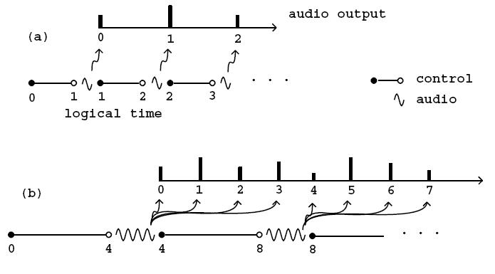 Linee del tempo per la computazione audio e la computazione di controllo in Pure Data con (a) blocchi di un campione e (b) blocchi di quattro campioni.
