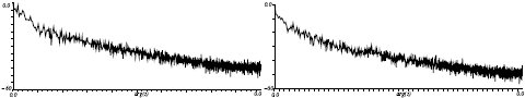 Spettro di ampiezza del rumore frattale generato con $$\beta=1.81$$, $$h=2$$ a sinistra e $$h=6$$ a destra.