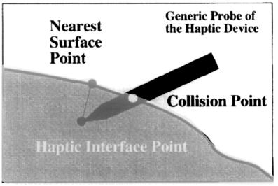 Interazioni aptiche point--based e ray--based.