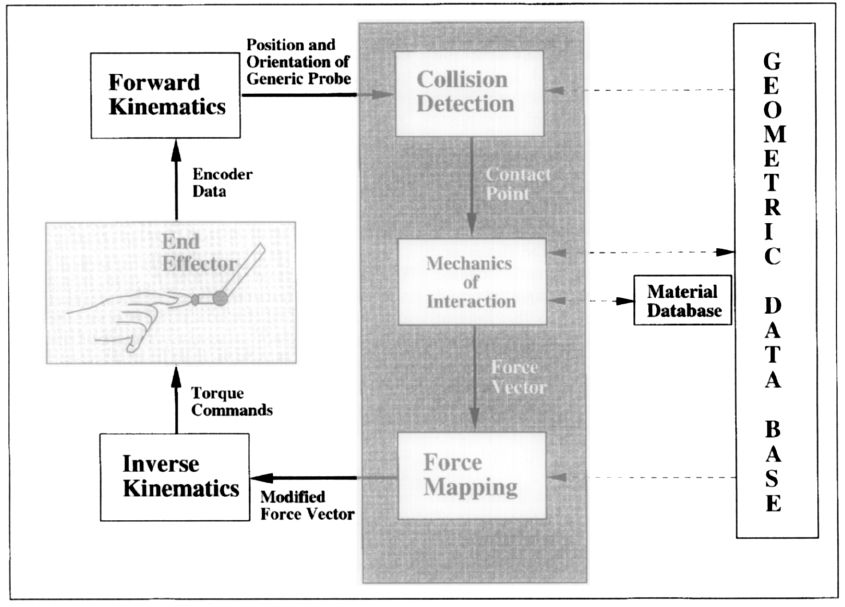 Processo associato al rendering delle forze. Le linee in grassetto rappresentano i flussi del processo, mentre quelle tratteggiate rappresentano lo scambio di informazioni.