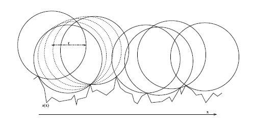 Figura 1: Tracciato del movimento di una palla che segue un profilo di superficie s(x). Non si tratta del moto reale ma di una idealizzazione utile per ricavare la curva usata dal modello di impatto