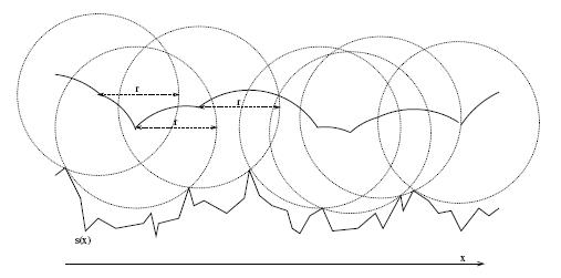 Figura 2: Tracciato della curva di offset effettiva risultante dalla superficie s(x).