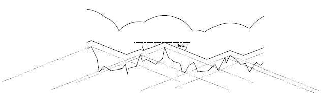 Figura 3: Approssimazione del tracciato compiuto dalla palla durante il rotolamento.