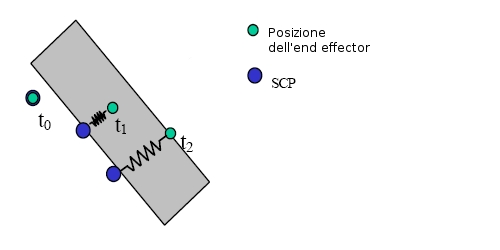 SCP - surface contact point.